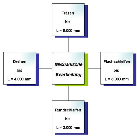 Mechanische Bearbeitung Diagramm